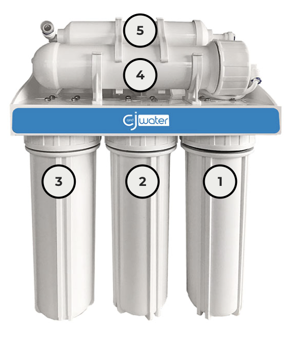 Diagram of the 5 stages of what is reverse osmosis and how does it work