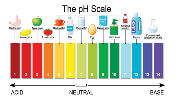 Acid Water pH Scale